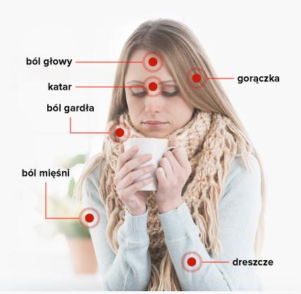 typowe objawy grypy